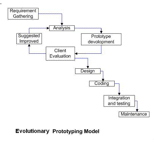 lifecycle models and methodologies essay The original waterfall method, as developed by royce, is featured in figure 1 the steps include requirements determination, design, implementation, verification, and maintenance other models change the requirements phase into the idea phase (jonasson, 2008), or break the requirements phase out into planning.