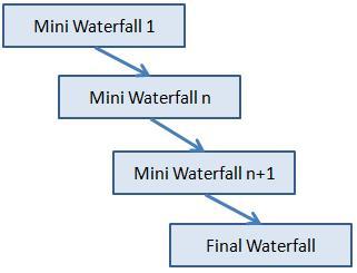 Product Development Methodologies