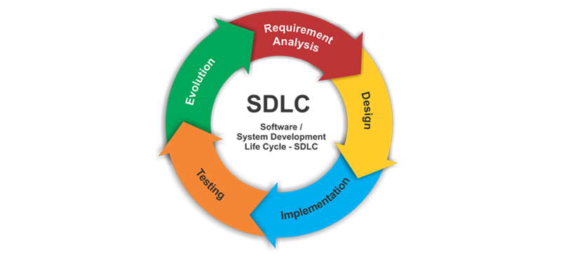 what are the phases of sdlc What is a software development lifecycle sdlc defined: sdlc stands for software development lifecycle a software development lifecycle is essentially a series of steps, or phases, that provide a framework for developing software and managing it.