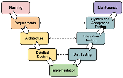Software development life cycle models and methodologies for V shaped architecture