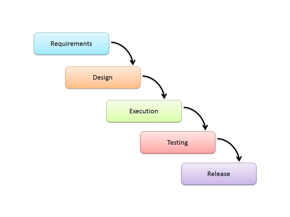 Software development life cycle models and methodologies for What is waterfall methodology