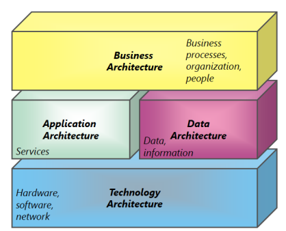 Why enterprise architecture mohamed sami Domaine architecture